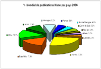 Publications nano par pays