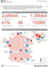 Infographie Programme Plan Campus