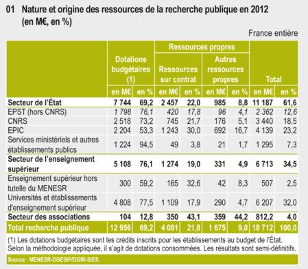Nature et origine des ressources de la recherche publique en 2012 (en M€)