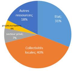 Répartition du budget de fonctionnement en Nouvelle-Calédonie