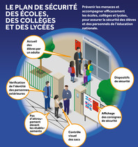 Plan Sécurité écoles, collèges, lycées