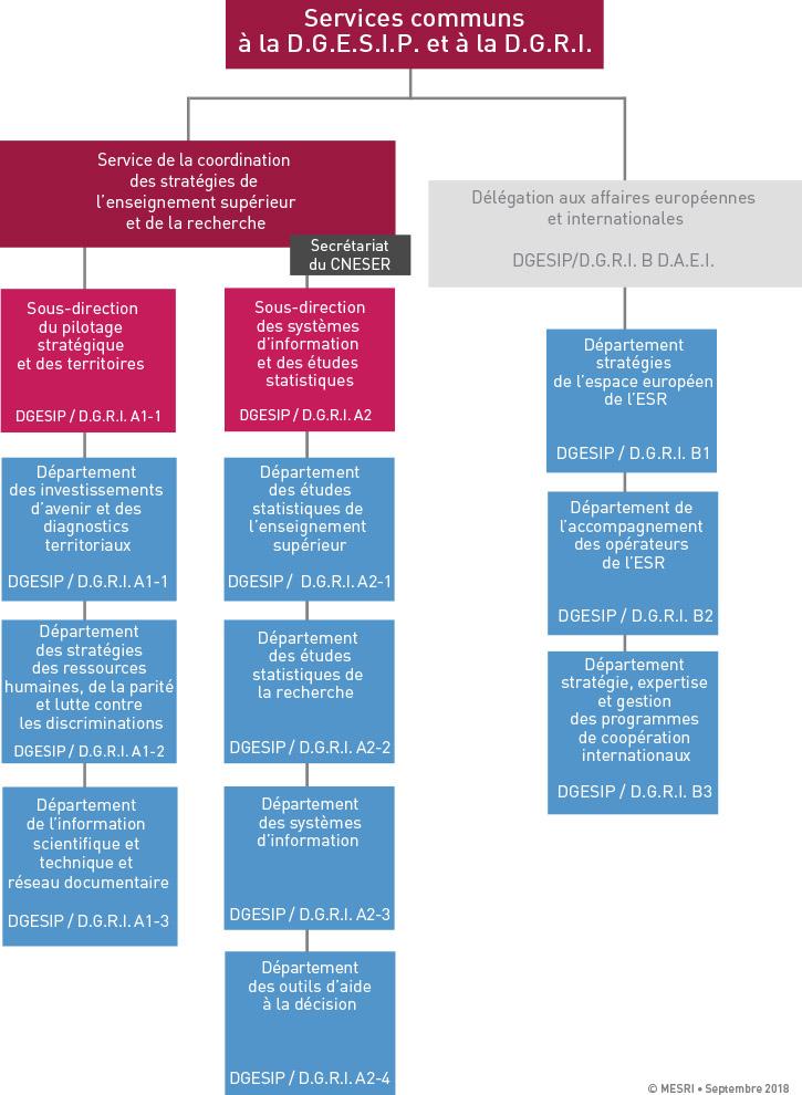 Services communs DGESIP-D.G.R.I. 2014