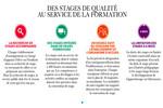 Infographie : des stages de qualité et de nouveaux droits pour les stagiaires