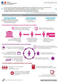 Infographie : encadrement des stages