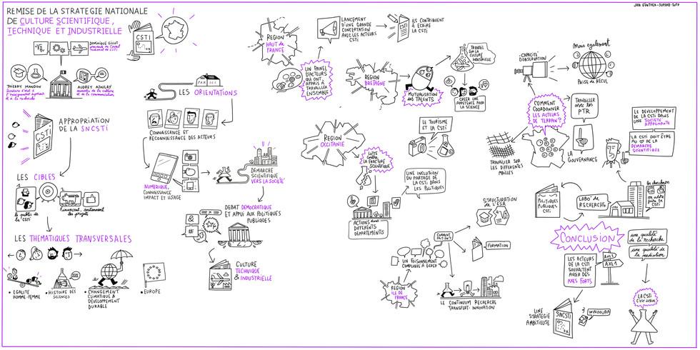 Fresque sur la stratégie nationale de CSTI, réalisée par Jan Günther