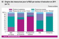 Origine des ressources pour la R&D par secteur d'exécution