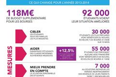 Réforme des bourses étudiantes 2013-2014
