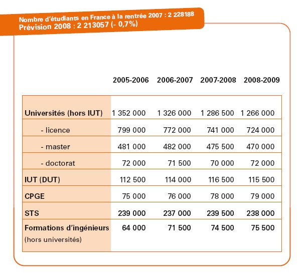 Nombre d'étudiants à la rentrée 2008