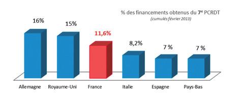 % des financements obtenus du 7e P.C.R.D.T. - cumulés février 2013