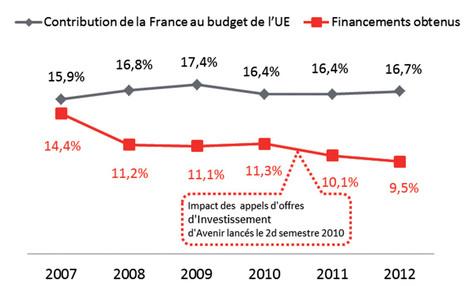Financerments 7e P.C.RD.T. rapportés à la contribution de l'Etat français