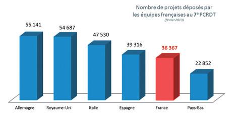 Nombre de projets déposés par les équipes françaises du 7e P.C.R.D.T.