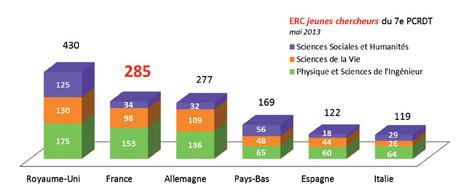 E.R.C. jeunes chercheurs du 7e P.C.R.D.T. - mai 2013