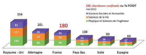 E.R.C. chercheurs confirmés du 7e P.C.R.D.T. - mai 2013