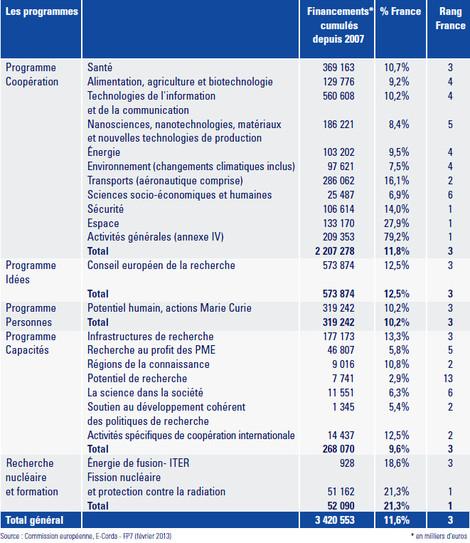 Programmes du 7e P.C.R.D.T : bilan des participations françaises