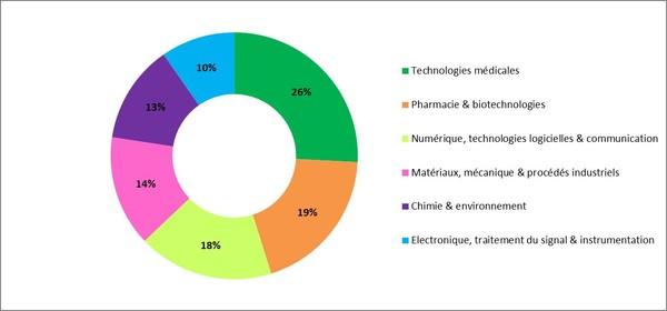 i-LAB palmarès - répartition des lauréats par domaine