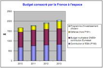Budget consacré par la France  l'espace