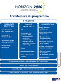 Architecture du programme Horizon 2020