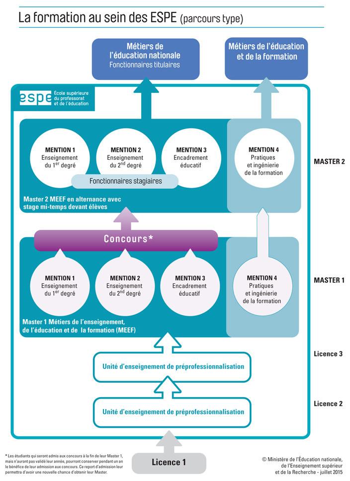 Formation au sein des ESPE, parcours type