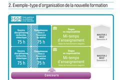 Exemple-type d'organisation de la nouvelle formation