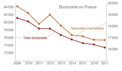 Doctorants en France