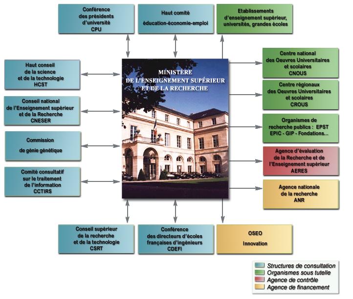 Structures indépendantes et organismes sous tutelle