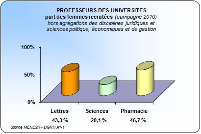 Recrutement 2010 professeurs des universités - part des femmes par grande discipline